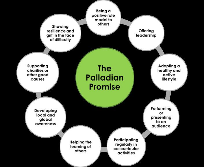 Palladian promise
